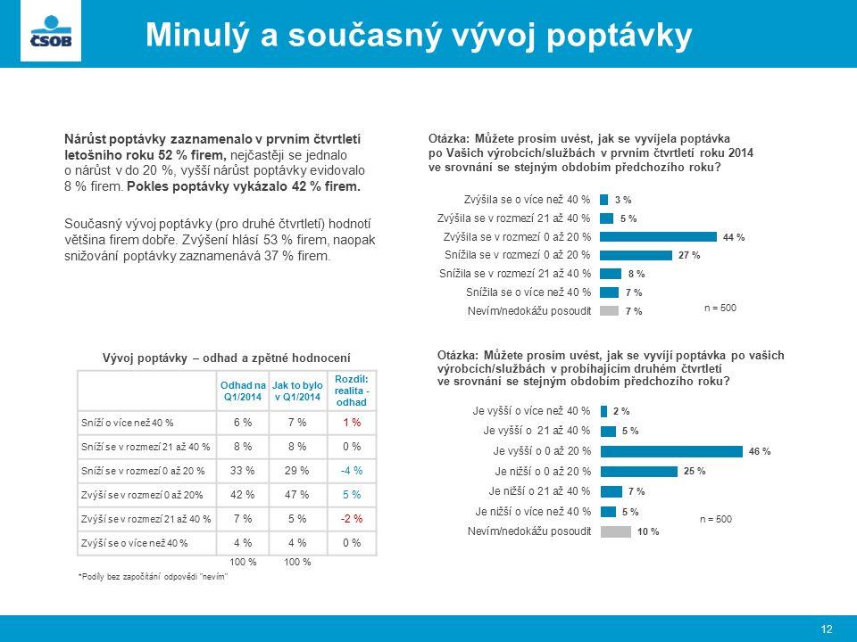 Minulý a současný vývoj poptávky 12 Otázka: Můžete prosím uvést, jak se vyvíjela poptávka po Vašich výrobcích/službách v prvním čtvrtletí roku 2014 ve