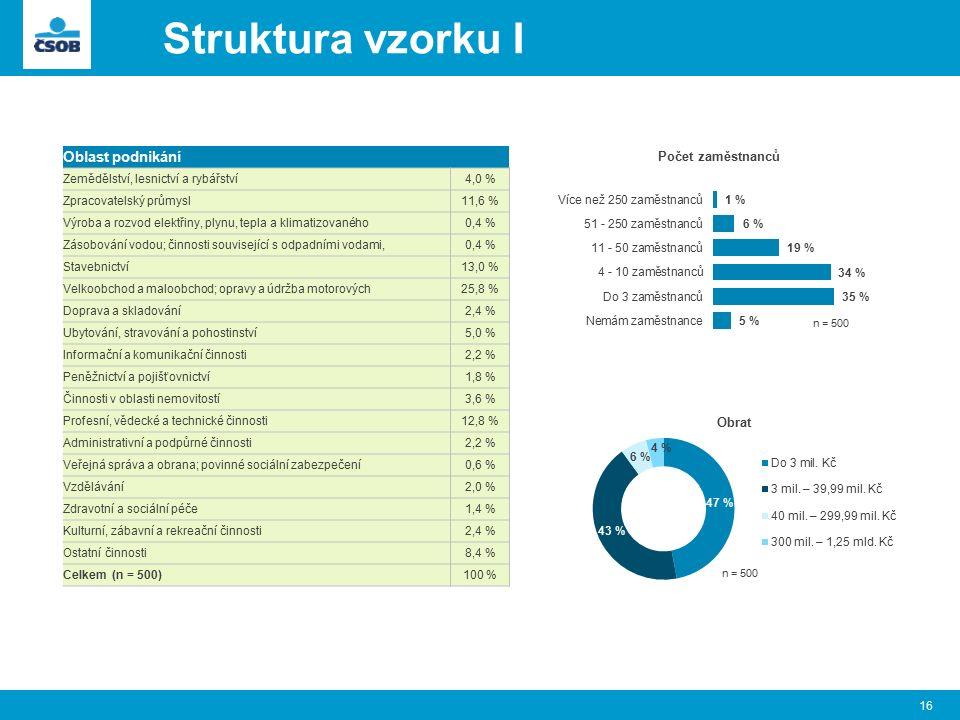 Struktura vzorku I 16 Oblast podnikání Zemědělství, lesnictví a rybářství4,0 % Zpracovatelský průmysl11,6 % Výroba a rozvod elektřiny, plynu, tepla a klimatizovaného0,4 % Zásobování vodou; činnosti související s odpadními vodami,0,4 % Stavebnictví13,0 % Velkoobchod a maloobchod; opravy a údržba motorových25,8 % Doprava a skladování2,4 % Ubytování, stravování a pohostinství5,0 % Informační a komunikační činnosti2,2 % Peněžnictví a pojišťovnictví1,8 % Činnosti v oblasti nemovitostí3,6 % Profesní, vědecké a technické činnosti12,8 % Administrativní a podpůrné činnosti2,2 % Veřejná správa a obrana; povinné sociální zabezpečení0,6 % Vzdělávání2,0 % Zdravotní a sociální péče1,4 % Kulturní, zábavní a rekreační činnosti2,4 % Ostatní činnosti8,4 % Celkem (n = 500)100 %
