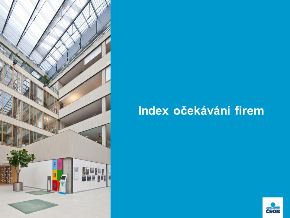 Index očekávání firem