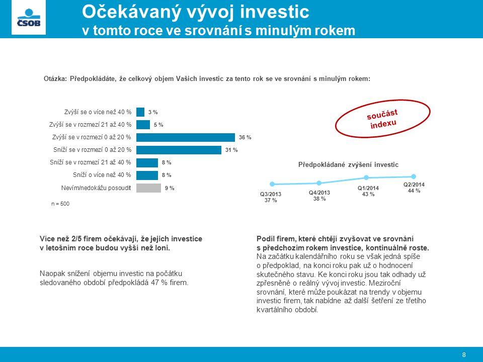 Očekávaný vývoj investic v tomto roce ve srovnání s minulým rokem 8 Otázka: Předpokládáte, že celkový objem Vašich investic za tento rok se ve srovnání s minulým rokem: Více než 2/5 firem očekávají, že jejich investice v letošním roce budou vyšší než loni.