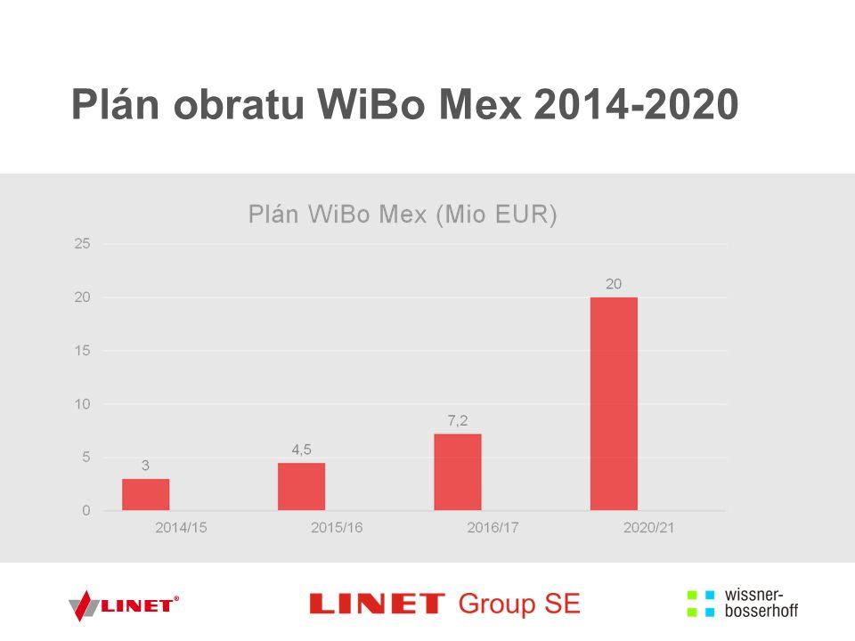 Největší úspěchy WiBo Mex ■ Hospital Central militar CD Mexico ■ 225 lůžek ■ Hospital Juarez CD Mexico, ■ 274 lůžek ■