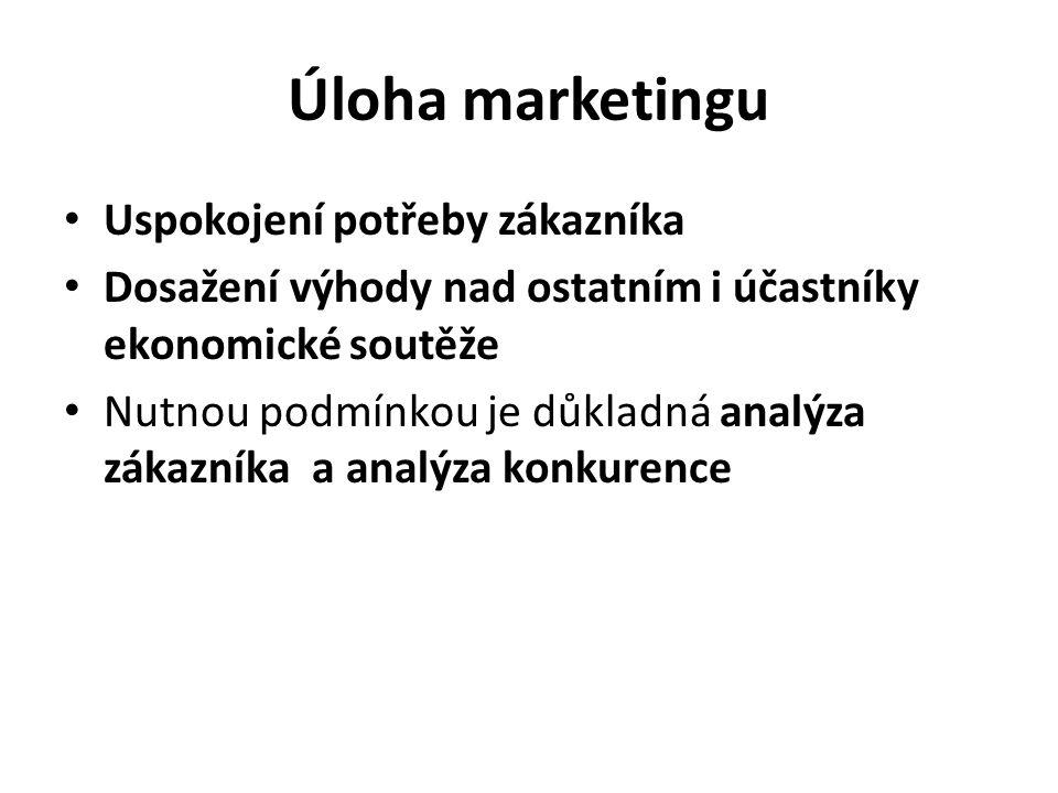 Úloha marketingu Uspokojení potřeby zákazníka Dosažení výhody nad ostatním i účastníky ekonomické soutěže Nutnou podmínkou je důkladná analýza zákazníka a analýza konkurence