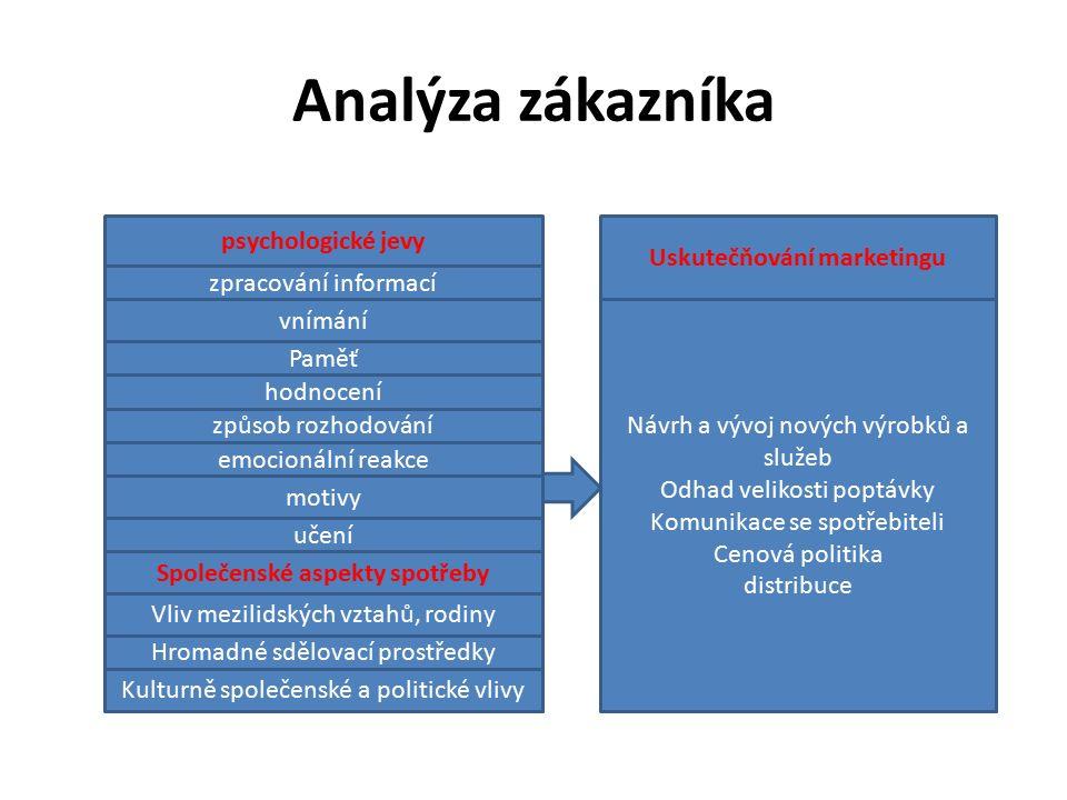 Analýza zákazníka psychologické jevy zpracování informací vnímání Paměť hodnocení způsob rozhodování emocionální reakce motivy učení Společenské aspekty spotřeby Vliv mezilidských vztahů, rodiny Hromadné sdělovací prostředky Kulturně společenské a politické vlivy Uskutečňování marketingu Návrh a vývoj nových výrobků a služeb Odhad velikosti poptávky Komunikace se spotřebiteli Cenová politika distribuce