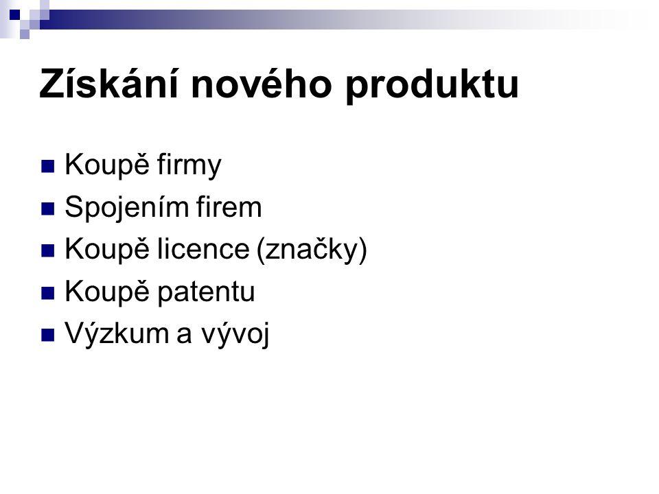 Získání nového produktu Koupě firmy Spojením firem Koupě licence (značky) Koupě patentu Výzkum a vývoj