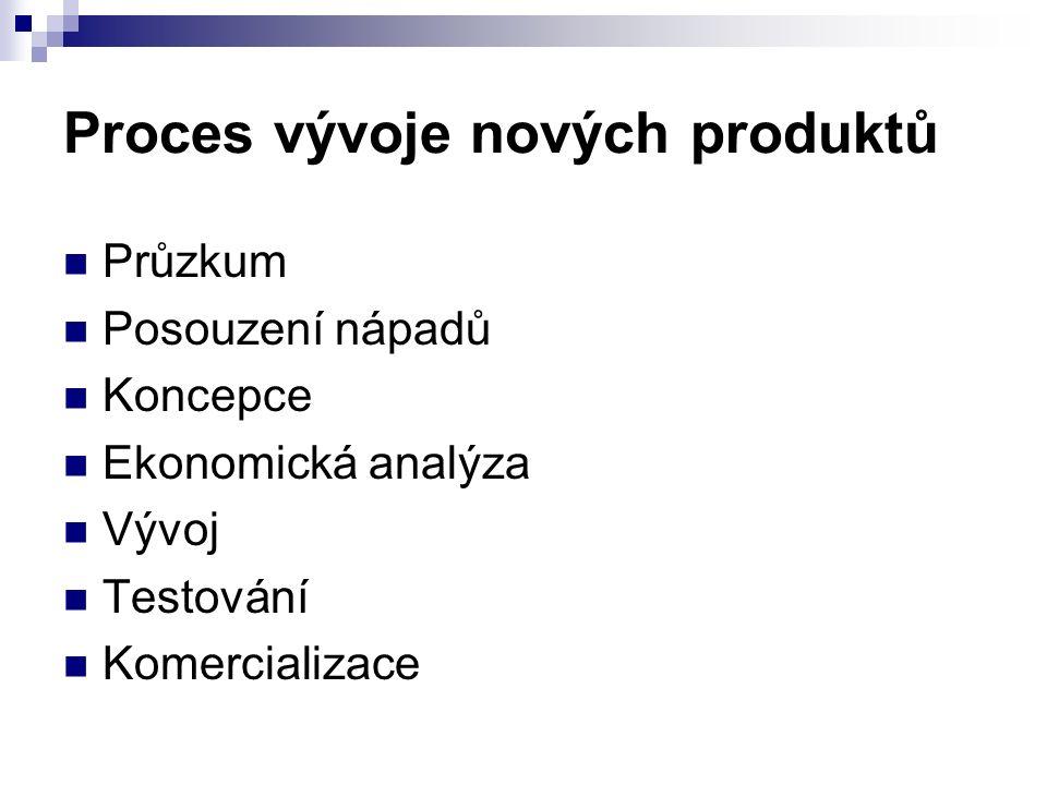 Proces vývoje nových produktů Průzkum Posouzení nápadů Koncepce Ekonomická analýza Vývoj Testování Komercializace