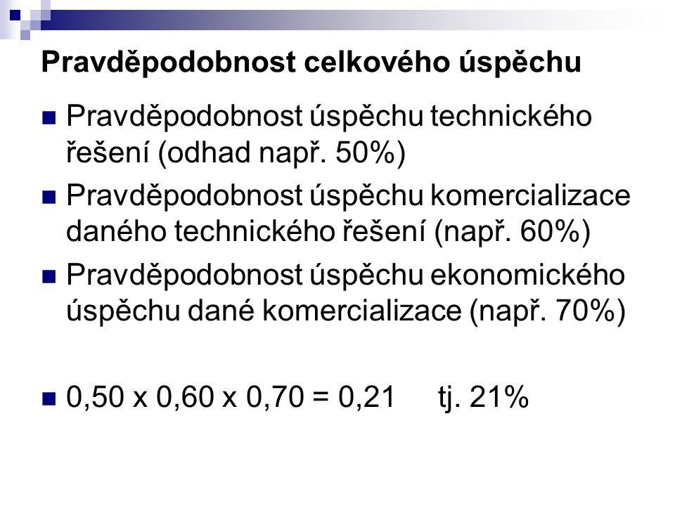 Pravděpodobnost celkového úspěchu Pravděpodobnost úspěchu technického řešení (odhad např.