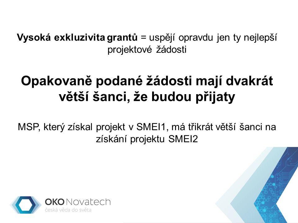 Vysoká exkluzivita grantů = uspějí opravdu jen ty nejlepší projektové žádosti Opakovaně podané žádosti mají dvakrát větší šanci, že budou přijaty MSP, který získal projekt v SMEI1, má třikrát větší šanci na získání projektu SMEI2