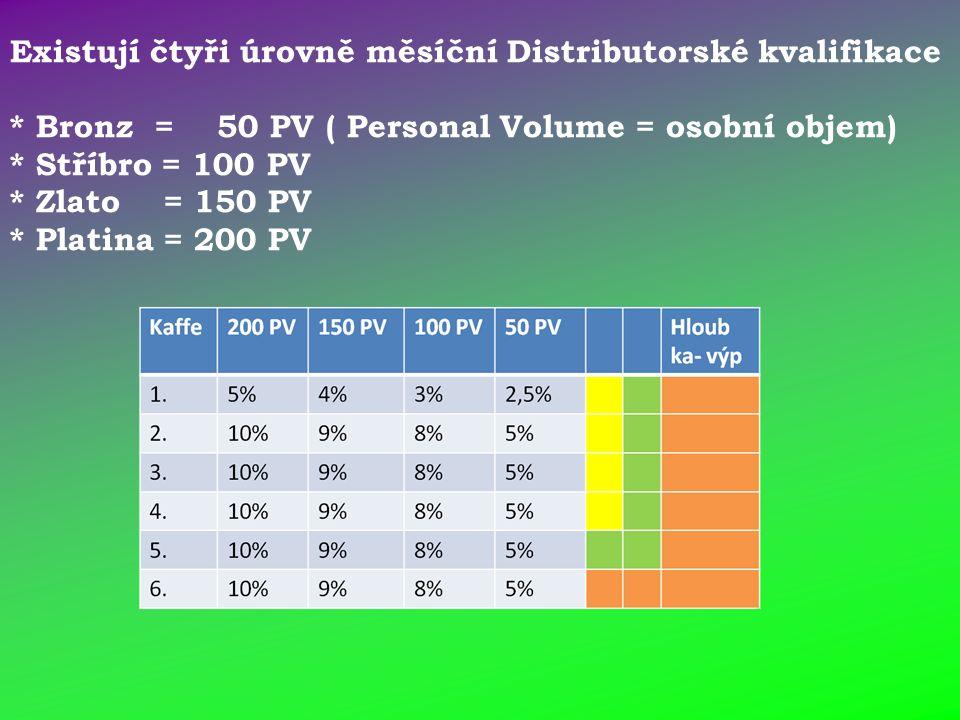 Existují čtyři úrovně měsíční Distributorské kvalifikace * Bronz = 50 PV ( Personal Volume = osobní objem) * Stříbro = 100 PV * Zlato = 150 PV * Platina = 200 PV
