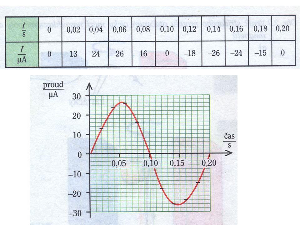 Graf časového průběhu střídavého proudu: sinusoida (stejně tak i střídavé napětí)