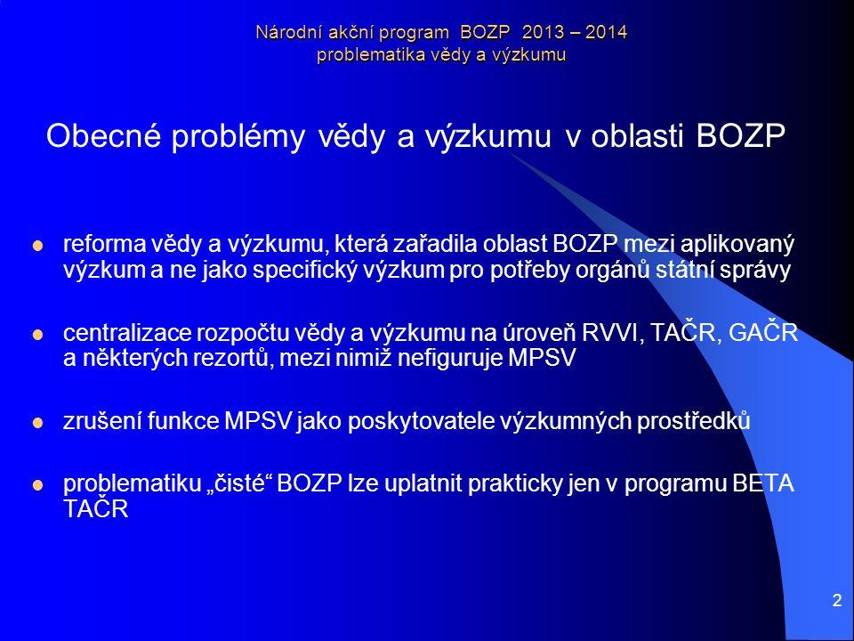 3 Národní akční program BOZP 2013 – 2014 problematika vědy a výzkumu Obecné problémy vědy a výzkumu v oblasti BOZP rezorty, které nejsou poskytovateli prostředků mají v konečném důsledku minimální možnost ovlivnit rozhodování institucí jako RVVI, TAČR, GAČR potřeba výzkumných institucí neustále se ucházet o krátkodobé projekty, většinou roční, zatížené ohromnou administrativou, která odčerpává až 50 % výzkumné kapacity nemožnost střednědobého systematického výzkumu určené oblasti s možností plánování tématického, finančního a personálního BOZP není explicitní oblastí strategické agendy vědy a výzkumu a další
