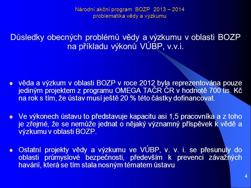 5 Národní akční program BOZP 2013 – 2014 problematika vědy a výzkumu Možná řešení byla již několikrát prezentována a jsou také v souladu se závěry auditu EU v ČR k reformě vědy a výzkumu: opět zařadit rezort MPSV mezi poskytovatele prostředků na vědu a výzkum, i s ohledem na velikost a význam rezortu, definovat výzkum pro potřeby státní správy, mimo jiné také v oblasti BOZP a ergonomie, prosadit zástupce MPSV do Rady vlády pro vědu, výzkum a inovace