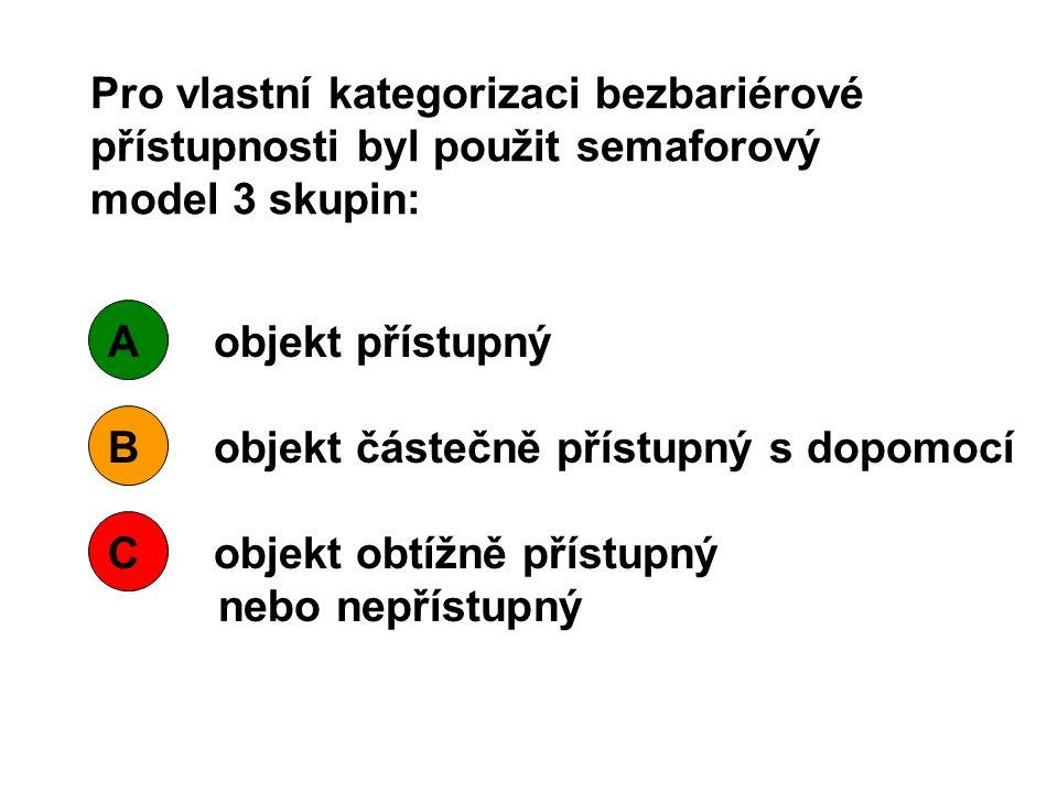 Pro vlastní kategorizaci bezbariérové přístupnosti byl použit semaforový model 3 skupin: Aobjekt přístupný Bobjekt částečně přístupný s dopomocí Cobjekt obtížně přístupný nebo nepřístupný