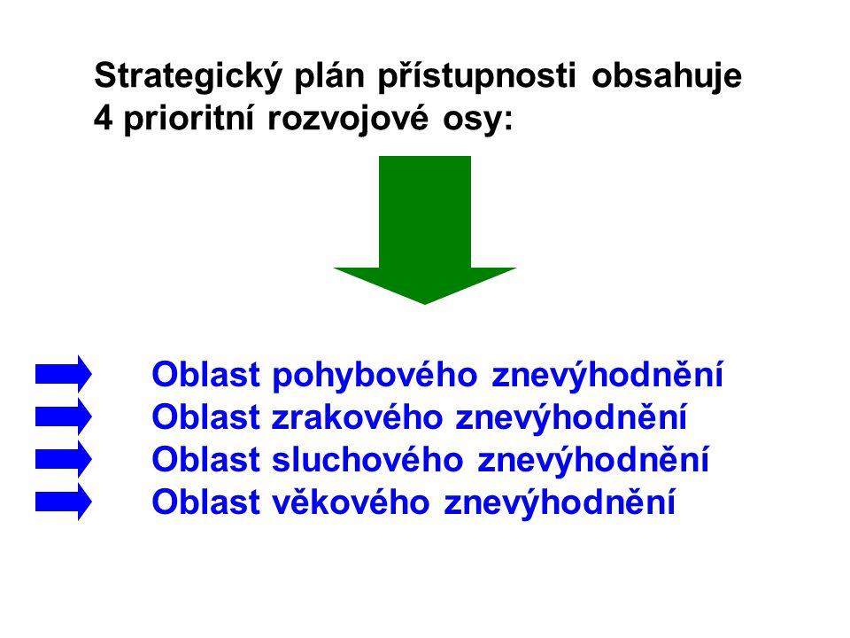 Strategický plán přístupnosti obsahuje 4 prioritní rozvojové osy: Oblast pohybového znevýhodnění Oblast zrakového znevýhodnění Oblast sluchového znevý
