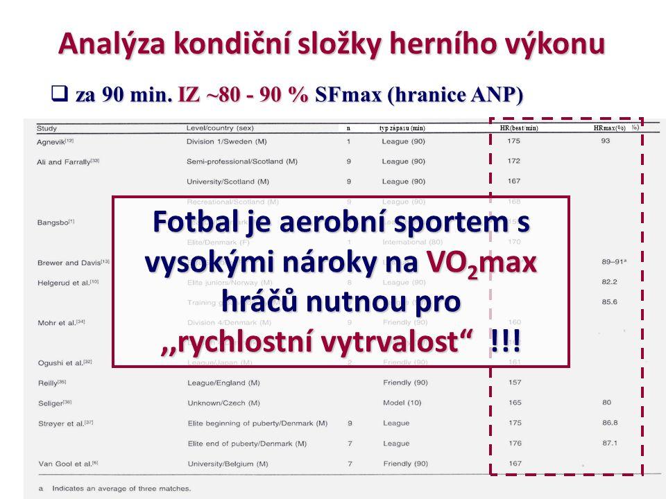 za 90 min. IZ ~80 - 90 % SFmax (hranice ANP)  za 90 min.