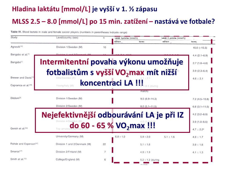 Hladina laktátu [mmol/L] je vyšší v 1. ½ zápasu MLSS 2.5 – 8.0 [mmol/L] po 15 min.