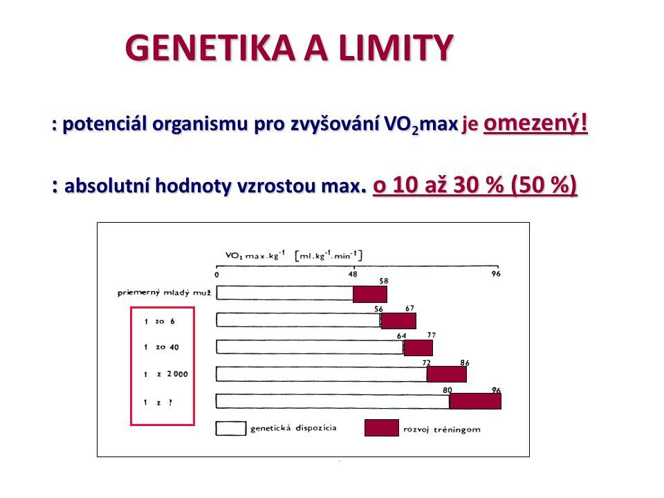 GENETIKA A LIMITY GENETIKA A LIMITY : potenciál organismu pro zvyšování VO 2 max je omezený.