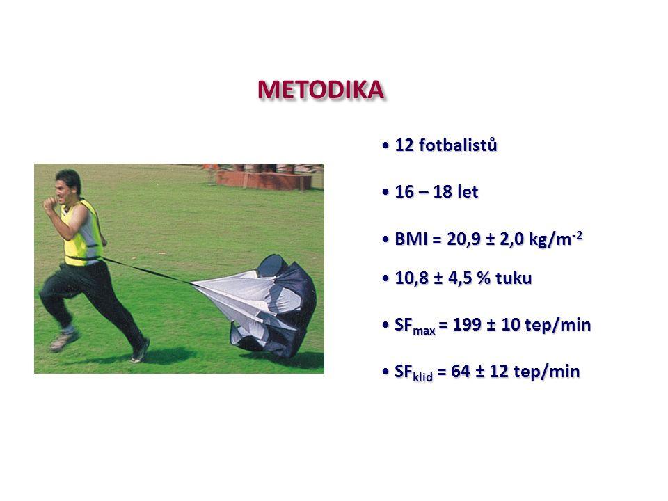 12 fotbalistů 12 fotbalistů 16 – 18 let 16 – 18 let BMI = 20,9 ± 2,0 kg/m -2 BMI = 20,9 ± 2,0 kg/m -2 10,8 ± 4,5 % tuku 10,8 ± 4,5 % tuku SF max = 199 ± 10 tep/min SF max = 199 ± 10 tep/min SF klid = 64 ± 12 tep/min SF klid = 64 ± 12 tep/minMETODIKAMETODIKA