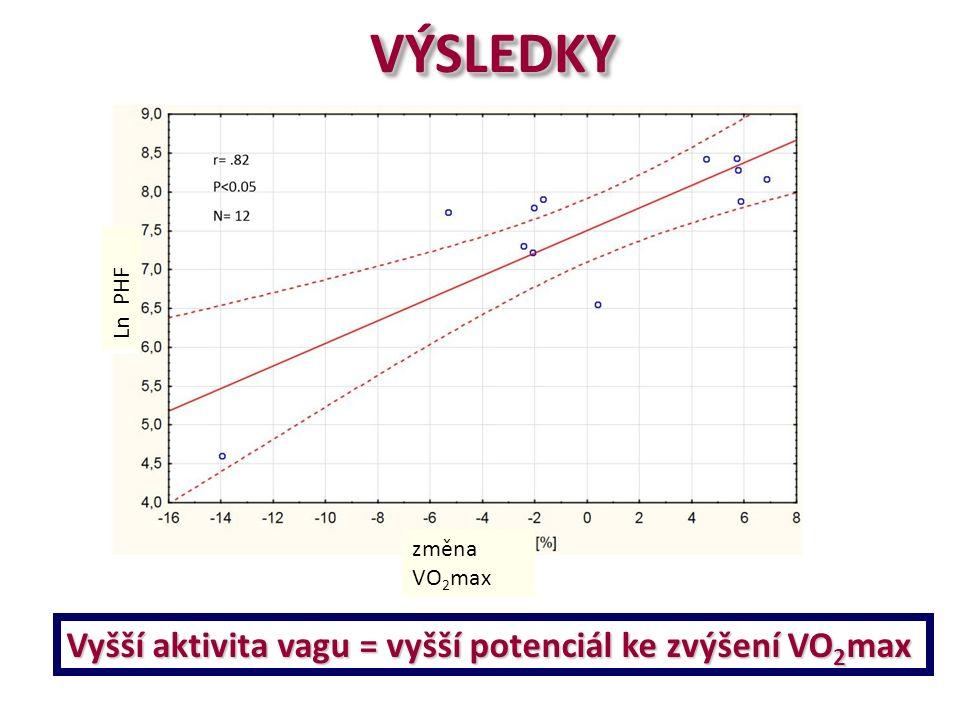 změna VO 2 max Ln PHF Vyšší aktivita vagu = vyšší potenciál ke zvýšení VO 2 max VÝSLEDKYVÝSLEDKY
