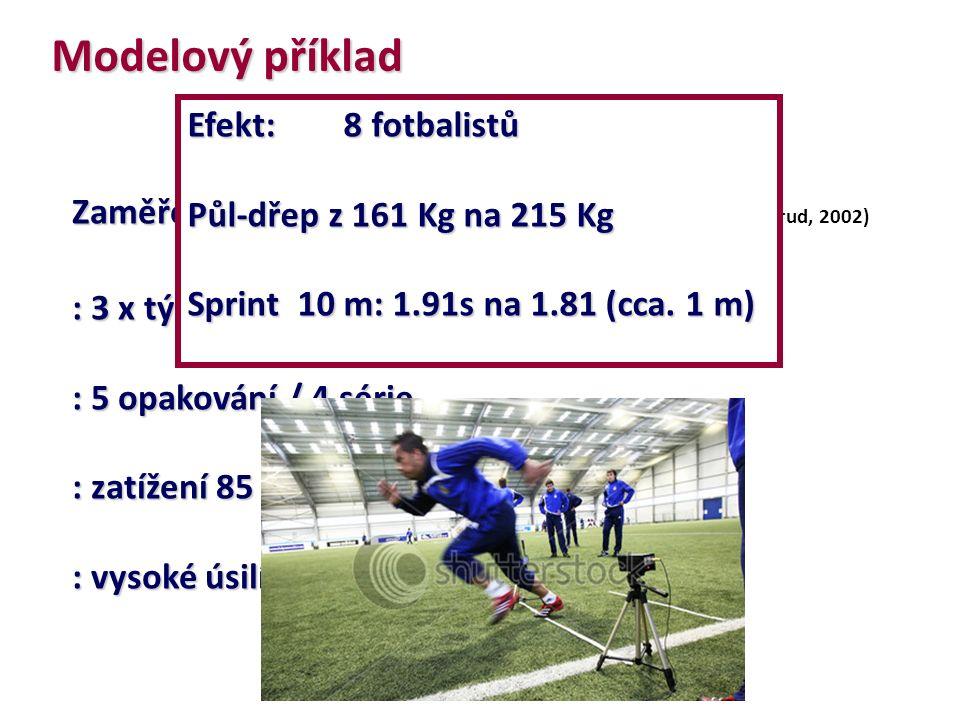 Modelový příklad Zaměření: neuromuskulární adaptace Zaměření: neuromuskulární adaptace (Hoff & Helgerud, 2002) : 3 x týdně/ 8 týdnů : 5 opakování / 4 série : zatížení 85 % 1 RM : vysoké úsilí v koncentrické fázi Efekt: 8 fotbalistů Půl-dřep z 161 Kg na 215 Kg Sprint 10 m: 1.91s na 1.81 (cca.