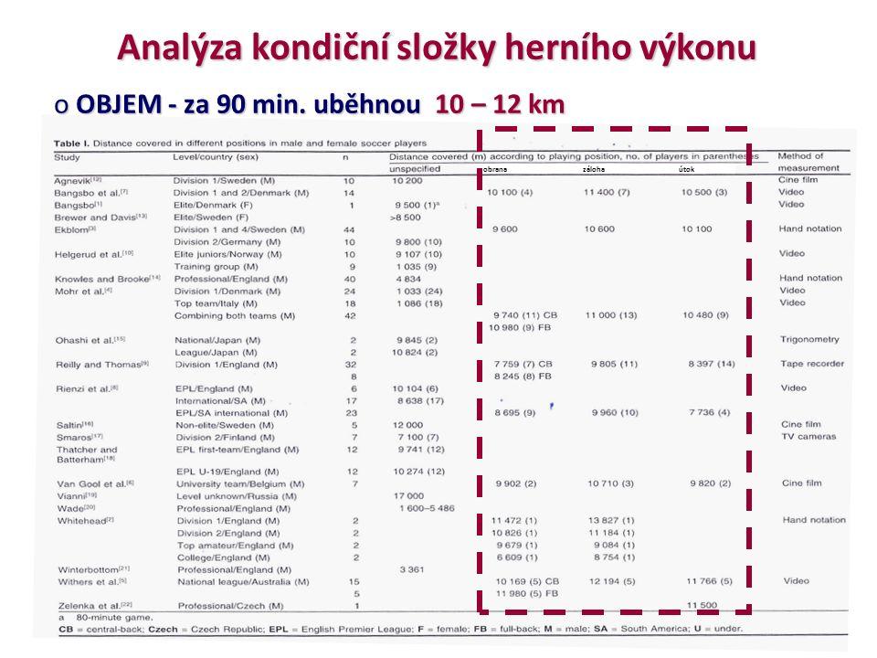 obrana záloha útok Analýza kondiční složky herního výkonu o OBJEM - za 90 min. uběhnou 10 – 12 km