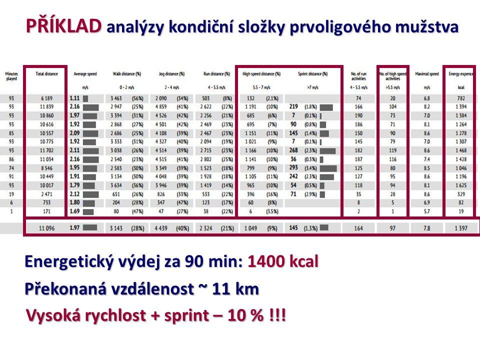 PŘÍKLAD analýzy kondiční složky prvoligového mužstva Překonaná vzdálenost ~ 11 km Vysoká rychlost + sprint – 10 % !!.