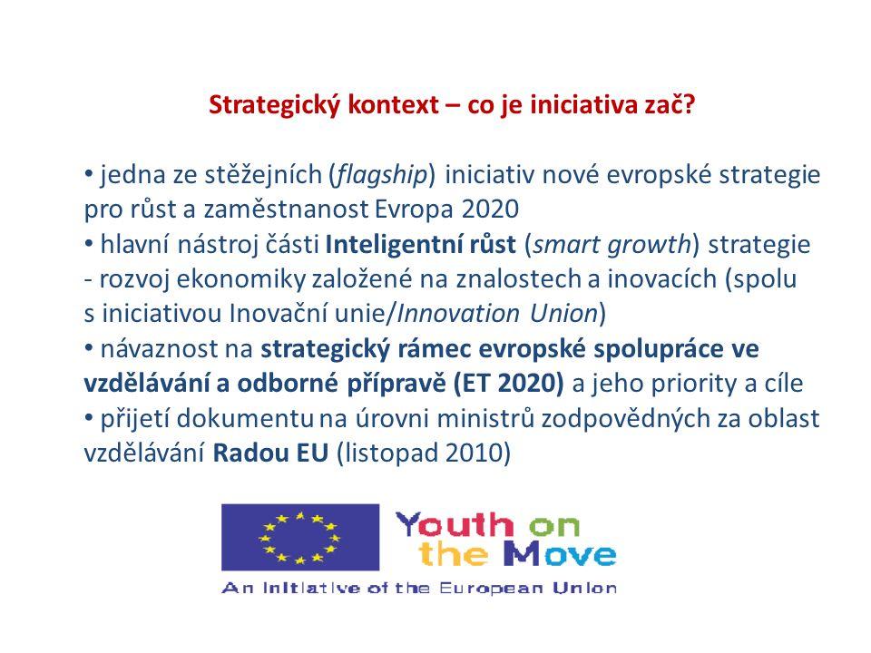 Strategický kontext – co je iniciativa zač? jedna ze stěžejních (flagship) iniciativ nové evropské strategie pro růst a zaměstnanost Evropa 2020 hlavn