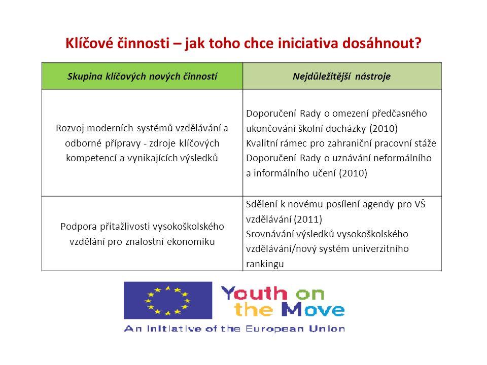 """Skupina klíčových nových činnostíNejdůležitější nástroje Podpora dalšího rozvoje možností mladých lidí učit se v zahraničí a jejich mobility v oblasti zaměstnání Doporučení Rady o podpoře mobility ve vzdělávání mladých lidí (2010) Karta Mládež v pohybu a Evropský znalostní pas (2011) Průvodce rozsudky Evropského soudu, které se týkají práv mobilních studentů (2010) Iniciativa """"První zaměstnání v rámci sítě EURES Evropský vyhledávač volných pracovních míst (2010)"""