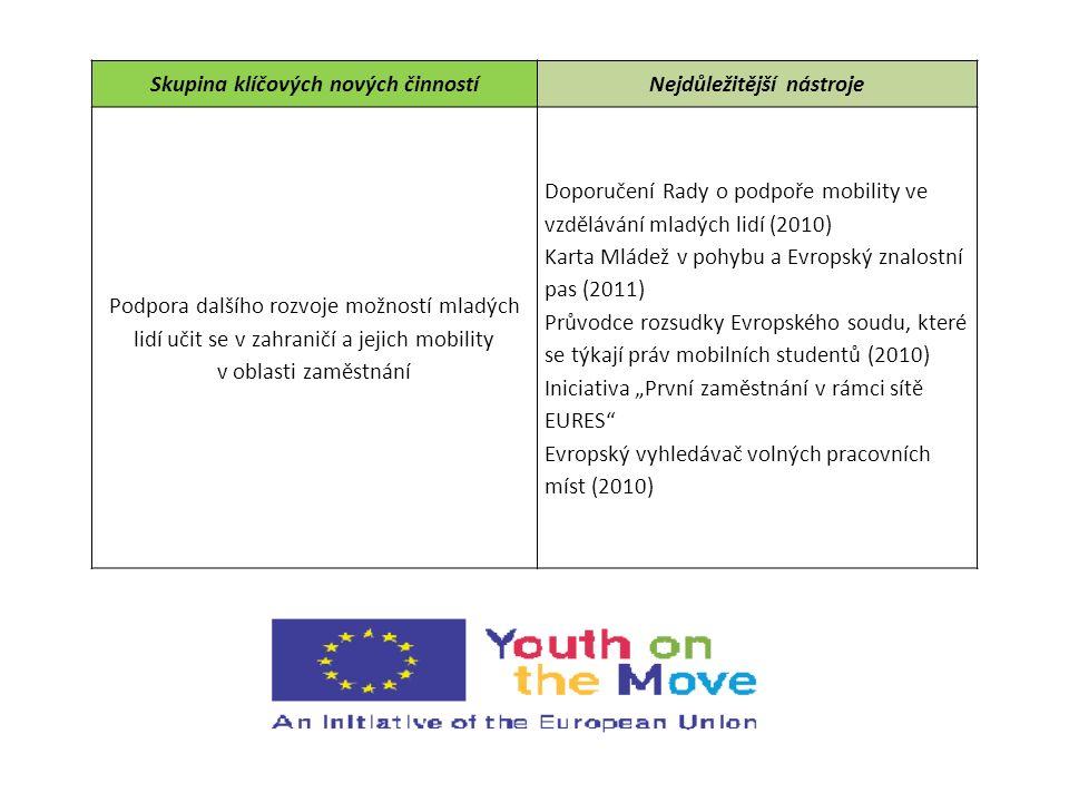 """Skupina klíčových nových činnostíNejdůležitější nástroje Rámec pro zaměstnávání mladých lidí Systém pro sledování situace mladých lidí, kteří nepracují ani se neúčastní vzdělávání (NEET) Podpora mladých podnikatelů: evropský nástroj pro financování mikroúvěrů (z programu PROGRESS) """"Záruka pro mladé (youth guarantee) Jednotná smlouva (single contract) Využívání potenciálu programů financování z prostředků EU Zvýšení informovanosti a maximalizace potenciálu ESF Přezkum všech příslušných mobilitních programů EU Nová facilita studentských půjček na úrovni EU na podporu zahraniční mobility studentů"""
