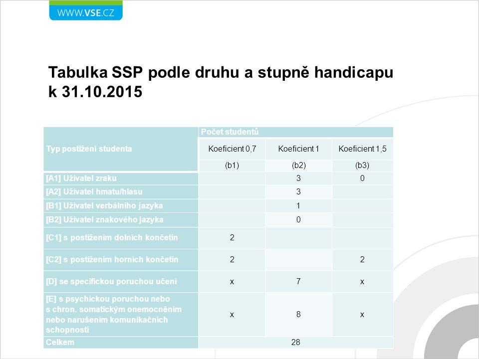 Tabulka SSP podle druhu a stupně handicapu k 31.10.2015 Typ postižení studenta Počet studentů Koeficient 0,7Koeficient 1Koeficient 1,5 (b1)(b2)(b3) [A