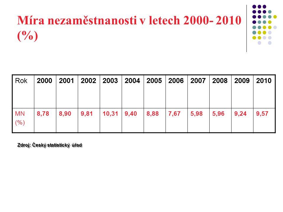 Míra nezaměstnanosti v letech 2000- 2010 (%) Zdroj: Český statistický úřad Rok20002001200220032004200520062007200820092010 MN (%) 8,788,909,8110,319,408,887,675,985,969,249,57