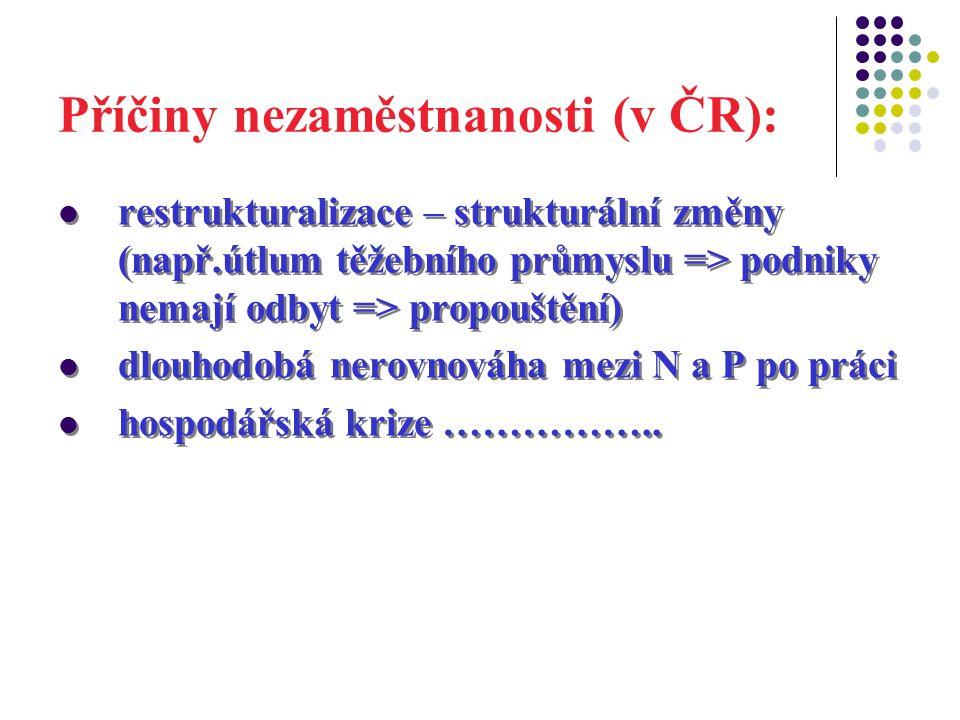 Příčiny nezaměstnanosti (v ČR): restrukturalizace – strukturální změny (např.útlum těžebního průmyslu => podniky nemají odbyt => propouštění) dlouhodo