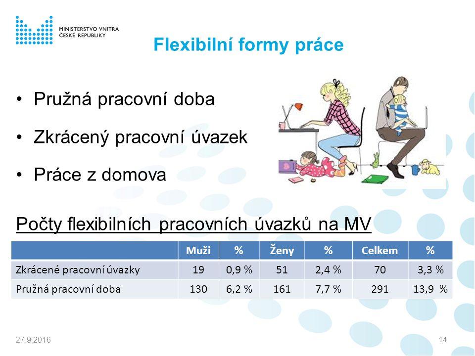 Flexibilní formy práce Pružná pracovní doba Zkrácený pracovní úvazek Práce z domova Počty flexibilních pracovních úvazků na MV 27.9.2016 14 Muži%Ženy%Celkem% Zkrácené pracovní úvazky190,9 %512,4 %703,3 % Pružná pracovní doba1306,2 %1617,7 %29113,9 %
