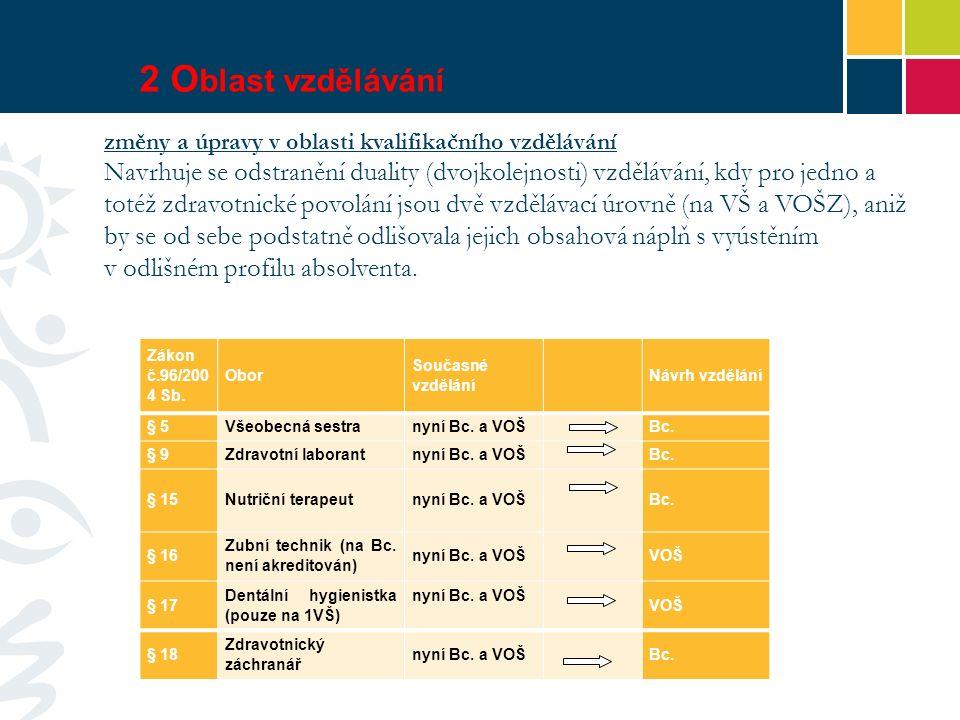 2 O blast vzdělávání Zákon č.96/200 4 Sb.