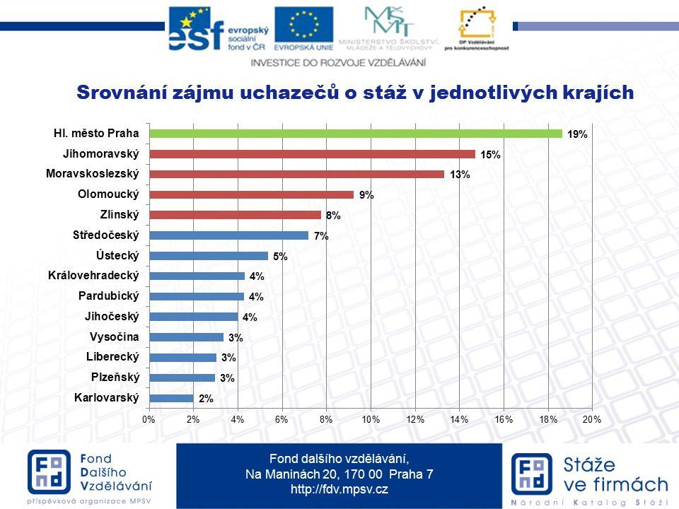 Fond dalšího vzdělávání, Na Maninách 20, 170 00 Praha 7 http://fdv.mpsv.cz Srovnání zájmu uchazečů o stáž v jednotlivých krajích