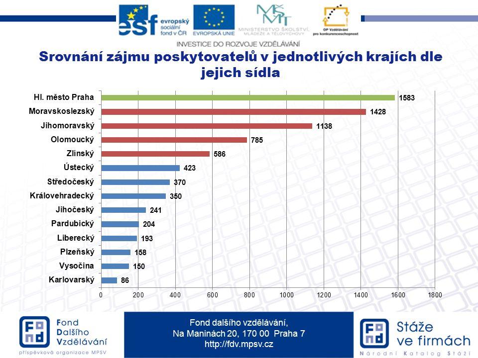 Fond dalšího vzdělávání, Na Maninách 20, 170 00 Praha 7 http://fdv.mpsv.cz Srovnání zájmu poskytovatelů v jednotlivých krajích dle jejich sídla