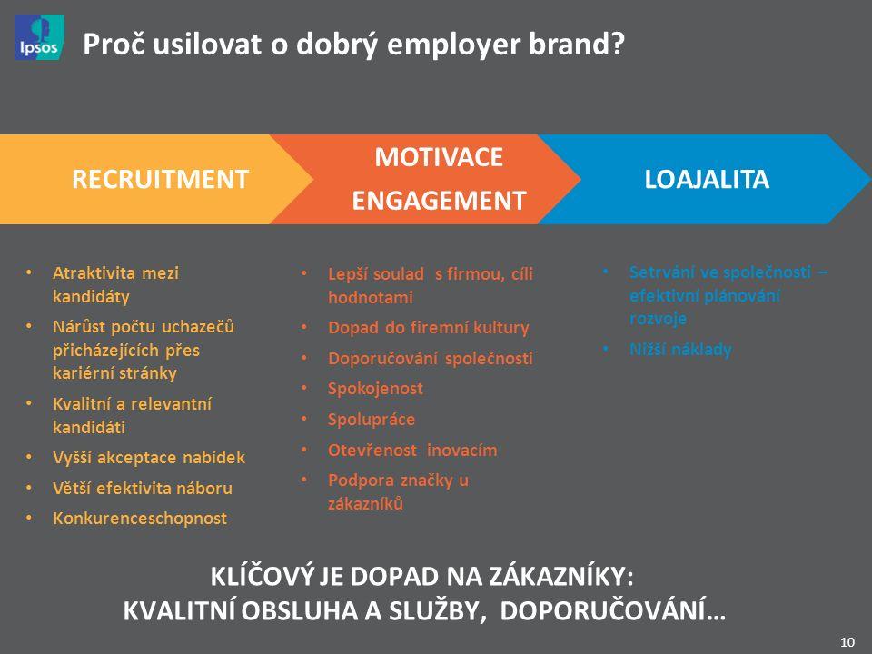 10 Proč usilovat o dobrý employer brand? Atraktivita mezi kandidáty Nárůst počtu uchazečů přicházejících přes kariérní stránky Kvalitní a relevantní k