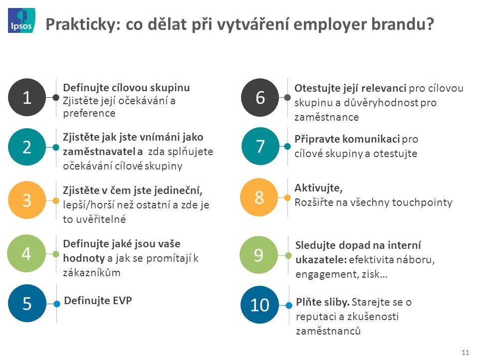 Prakticky: co dělat při vytváření employer brandu? 11 Definujte cílovou skupinu Zjistěte její očekávání a preference 1 2 4 Zjistěte jak jste vnímáni j