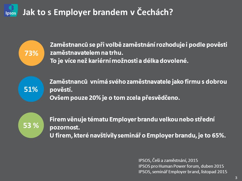 3 Jak to s Employer brandem v Čechách? 53 % Firem věnuje tématu Employer brandu velkou nebo střední pozornost. U firem, které navštívily seminář o Emp