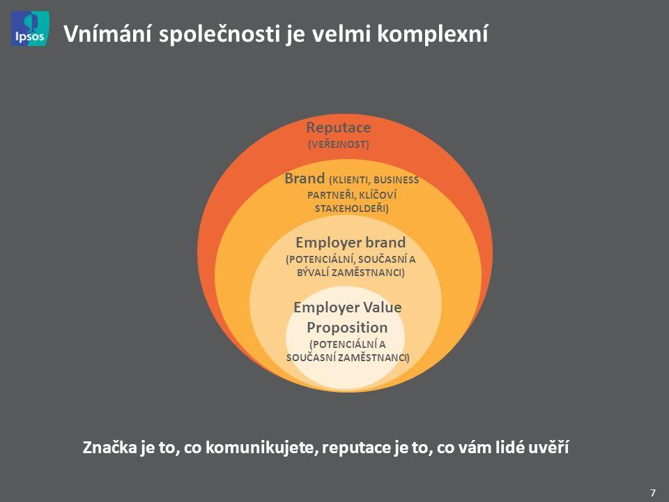 7 Vnímání společnosti je velmi komplexní Brand (KLIENTI, BUSINESS PARTNEŘI, KLÍČOVÍ STAKEHOLDEŘI) Employer brand (POTENCIÁLNÍ, SOUČASNÍ A BÝVALÍ ZAMĚSTNANCI) Employer Value Proposition (POTENCIÁLNÍ A SOUČASNÍ ZAMĚSTNANCI) Reputace (VEŘEJNOST) Značka je to, co komunikujete, reputace je to, co vám lidé uvěří