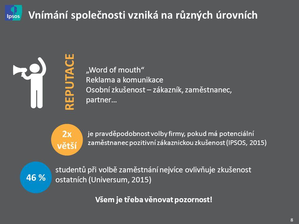 """8 Vnímání společnosti vzniká na různých úrovních """"Word of mouth Reklama a komunikace Osobní zkušenost – zákazník, zaměstnanec, partner… studentů při volbě zaměstnání nejvíce ovlivňuje zkušenost ostatních (Universum, 2015) 2x větší je pravděpodobnost volby firmy, pokud má potenciální zaměstnanec pozitivní zákaznickou zkušenost (IPSOS, 2015) 46 % REPUTACE Všem je třeba věnovat pozornost!"""