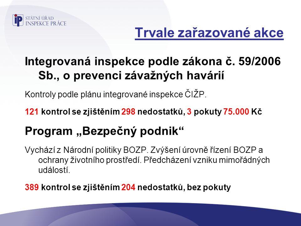 Trvale zařazované akce Integrovaná inspekce podle zákona č.