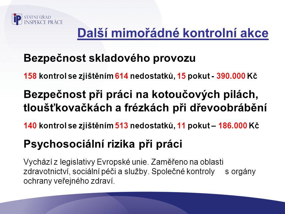 Další mimořádné kontrolní akce Bezpečnost skladového provozu 158 kontrol se zjištěním 614 nedostatků, 15 pokut - 390.000 Kč Bezpečnost při práci na kotoučových pilách, tloušťkovačkách a frézkách při dřevoobrábění 140 kontrol se zjištěním 513 nedostatků, 11 pokut – 186.000 Kč Psychosociální rizika při práci Vychází z legislativy Evropské unie.