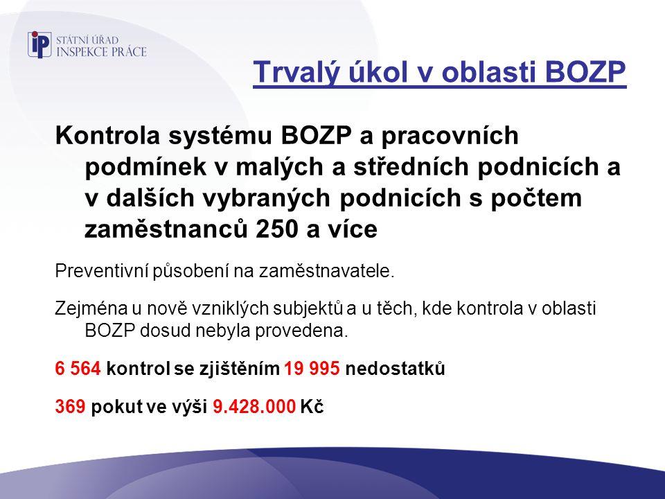 Trvalý úkol v oblasti BOZP Kontrola systému BOZP a pracovních podmínek v malých a středních podnicích a v dalších vybraných podnicích s počtem zaměstnanců 250 a více Preventivní působení na zaměstnavatele.