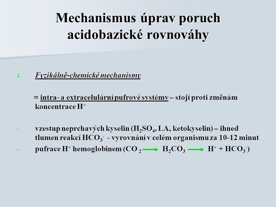 Mechanismus úprav poruch acidobazické rovnováhy 1.
