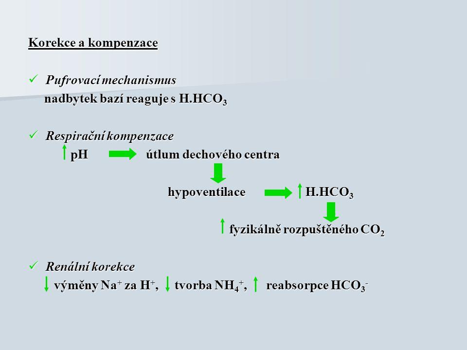 Korekce a kompenzace Pufrovací mechanismus Pufrovací mechanismus nadbytek bazí reaguje s H.HCO 3 nadbytek bazí reaguje s H.HCO 3 Respirační kompenzace Respirační kompenzace pH útlum dechového centra pH útlum dechového centra hypoventilace H.HCO 3 hypoventilace H.HCO 3 fyzikálně rozpuštěného CO 2 fyzikálně rozpuštěného CO 2 Renální korekce Renální korekce výměny Na + za H +, tvorba NH 4 +, reabsorpce HCO 3 - výměny Na + za H +, tvorba NH 4 +, reabsorpce HCO 3 -