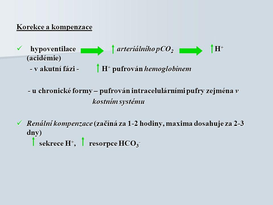 Korekce a kompenzace hypoventilace arteriálního pCO 2 H + (acidémie) hypoventilace arteriálního pCO 2 H + (acidémie) - v akutní fázi - H + pufrován he