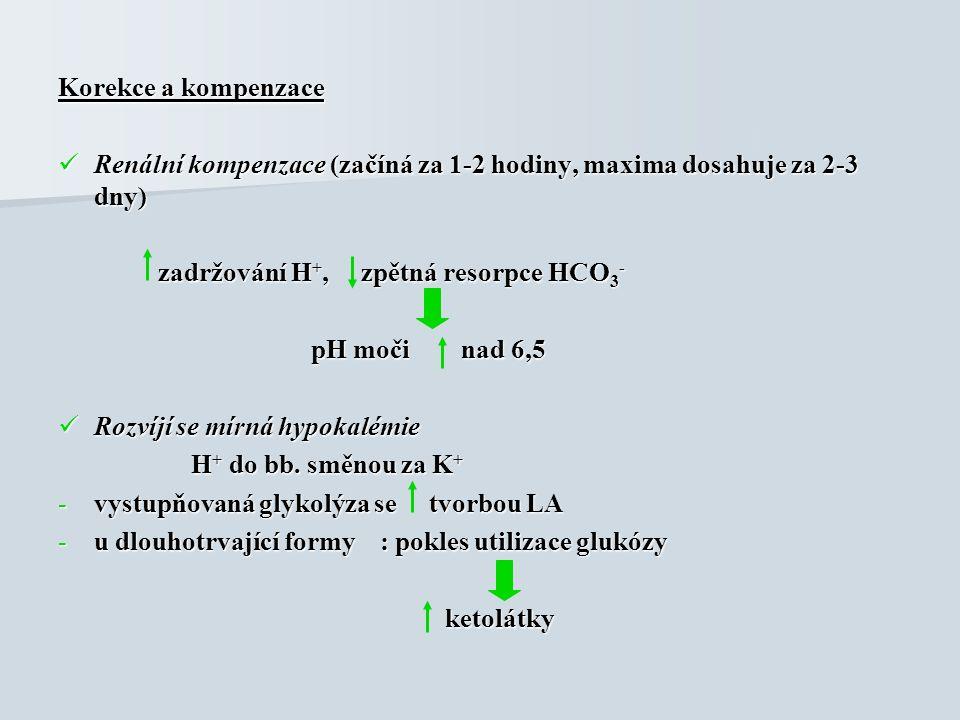 Korekce a kompenzace Renální kompenzace (začíná za 1-2 hodiny, maxima dosahuje za 2-3 dny) Renální kompenzace (začíná za 1-2 hodiny, maxima dosahuje za 2-3 dny) zadržování H +, zpětná resorpce HCO 3 - zadržování H +, zpětná resorpce HCO 3 - pH moči nad 6,5 pH moči nad 6,5 Rozvíjí se mírná hypokalémie Rozvíjí se mírná hypokalémie H + do bb.
