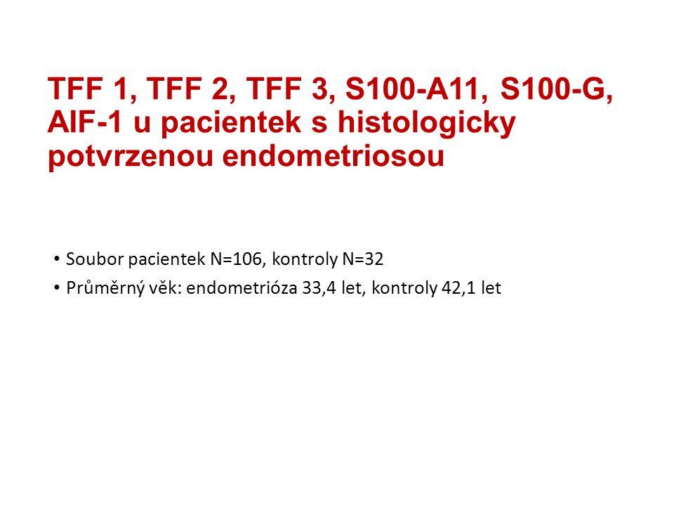 TFF 1, TFF 2, TFF 3, S100-A11, S100-G, AIF-1 u pacientek s histologicky potvrzenou endometriosou Soubor pacientek N=106, kontroly N=32 Průměrný věk: endometrióza 33,4 let, kontroly 42,1 let