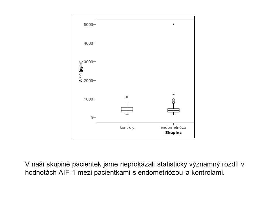 V naší skupině pacientek jsme neprokázali statisticky významný rozdíl v hodnotách AIF-1 mezi pacientkami s endometriózou a kontrolami.