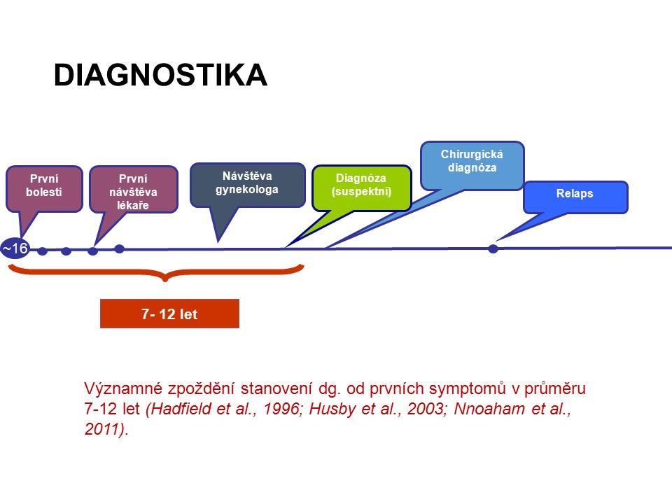 DIAGNOSTIKA 7- 12 let ~16 Relaps První bolesti První návštěva lékaře Chirurgická diagnóza Návštěva gynekologa Diagnóza (suspektní) Významné zpoždění stanovení dg.